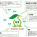 仙台大豆フェア